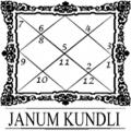 Janam Kundli por Anil Sharma